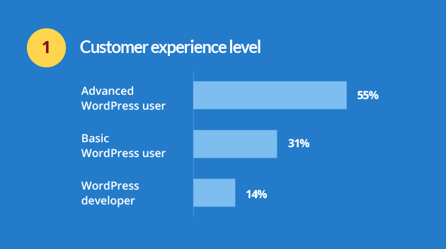 premium wordpress themes customer survey question 1