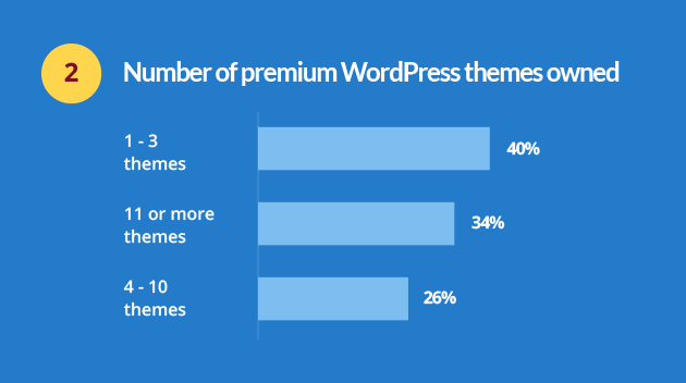 premium wordpress themes customer survey question 2