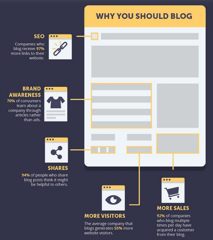 benefts of blogging infographic