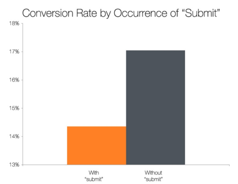 what is cta conversion rate for submit example