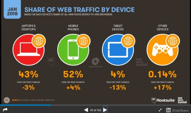 improve the ranking of wordpress blog share of web traffic by device
