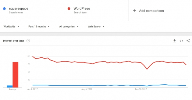 squarespace or wordpress google trends screenshot