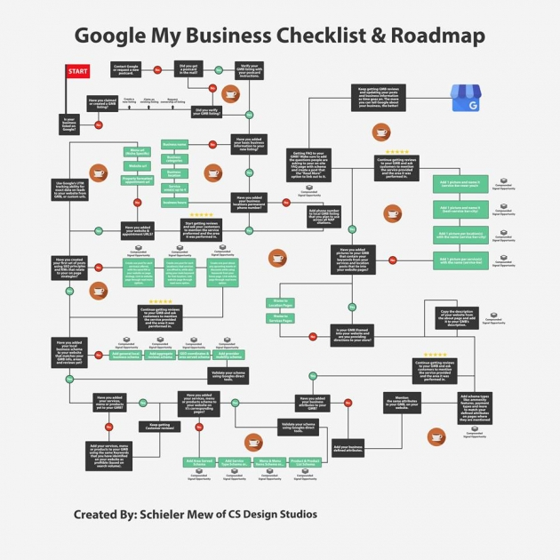 google-my-business-roadmap-from-facebook-groups-for-seo