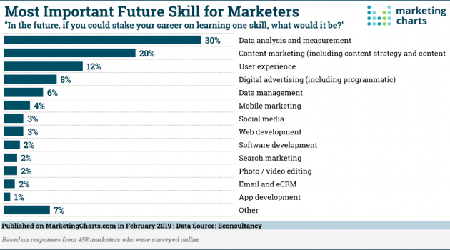 important-future-skill-for-marketers-chart